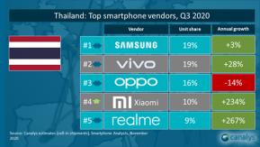 Xiaomi สร้างปรากฎการณ์ยอดขายไตรมาส 3 สูงถึง 234% ขึ้นอันดับ 4 ในไทย !!