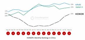 Honor ก้าวขึ้นมายืนเป็นผู้ผลิตสมาร์ทโฟนที่ใหญ่เป็นอันดับ 3 ของจีน